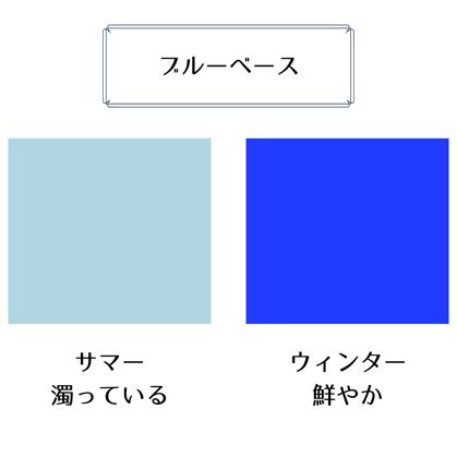 ブルーベース