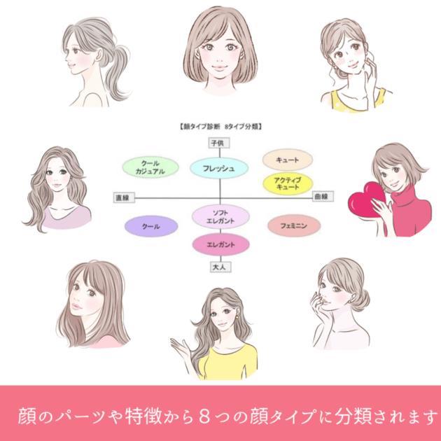 8つの顔タイプ